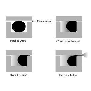 extrusie van een o-ring