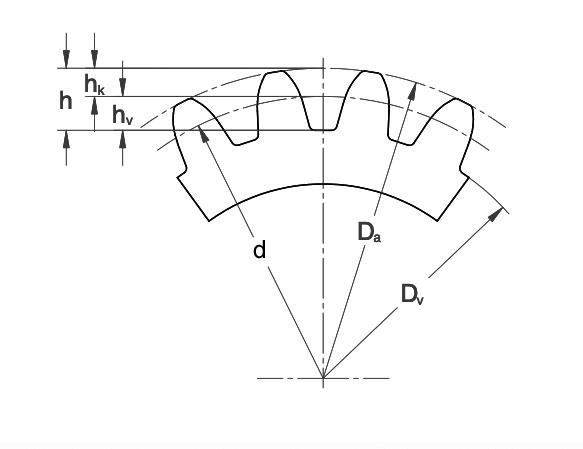 voetcirkel van een tandwiel berekenen